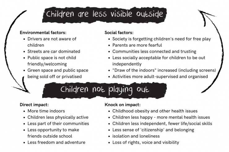 Graphic showing how factors for children being less visible influence children not playing out